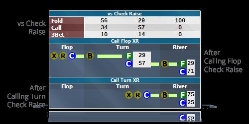 Poker-HUD-Action-Trees-3